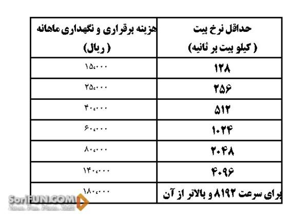 اینرتنت در ایران (2)