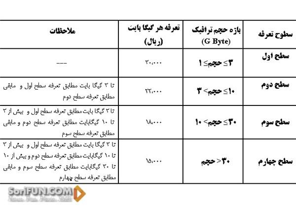 اینرتنت در ایران (3)